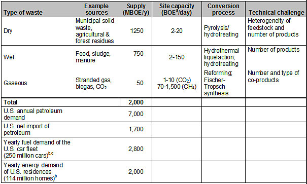 Table of dispersed carbon